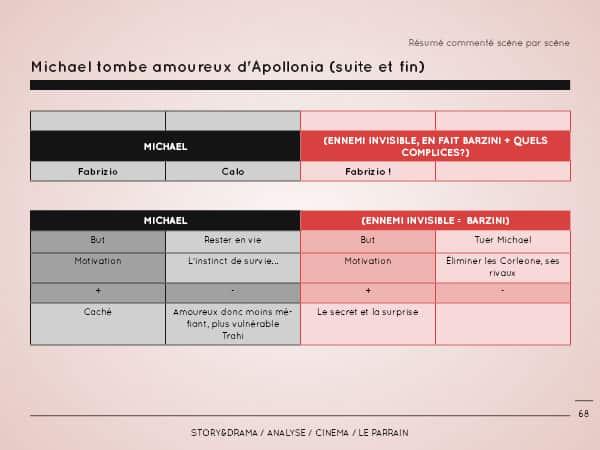 Analyse-Le-Parrain-Extraits2